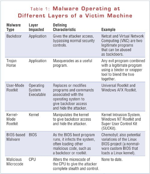 Malicious code operating at different layers of a victim machine