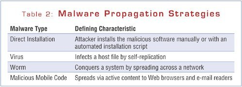 Malicious code propagation strategies