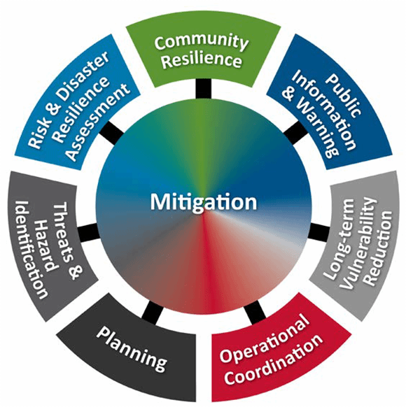 FEMA National Mitigation Framework: Seven core capabilities