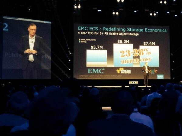 Emc Expands Vipr Support Uses It To Power Private Cloud