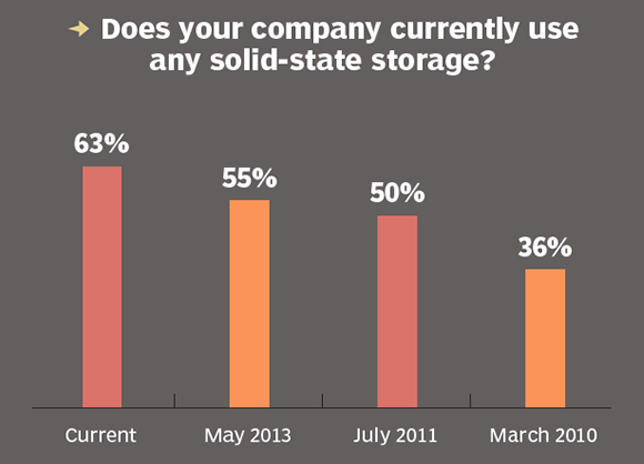 Use of solid-state storage
