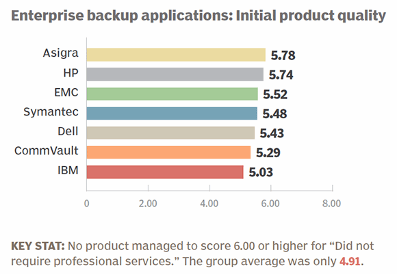 Enterprise backup apps 2014 initial product quality