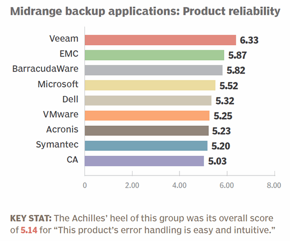 Midrange backup apps 2014 product reliability