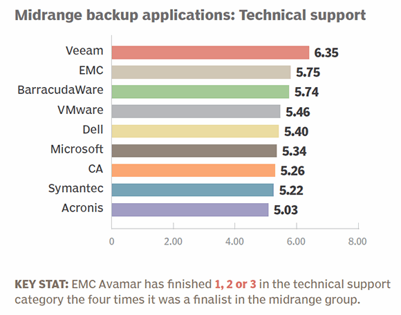 Midrange backup apps 2014 technical support