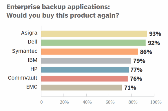 Enterprise backup apps 2014 buy again