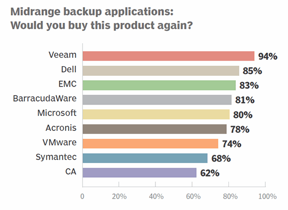 Midrange backup apps 2014 buy again