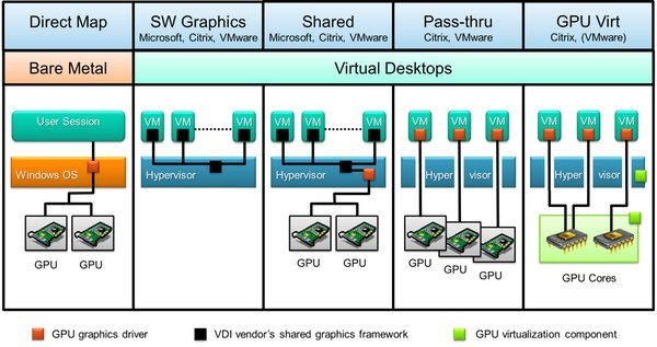 Understanding how storage design has a big impact on your VDI