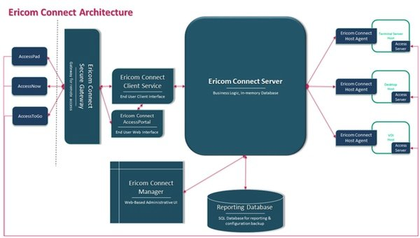Ericom Connect v7 Architecture