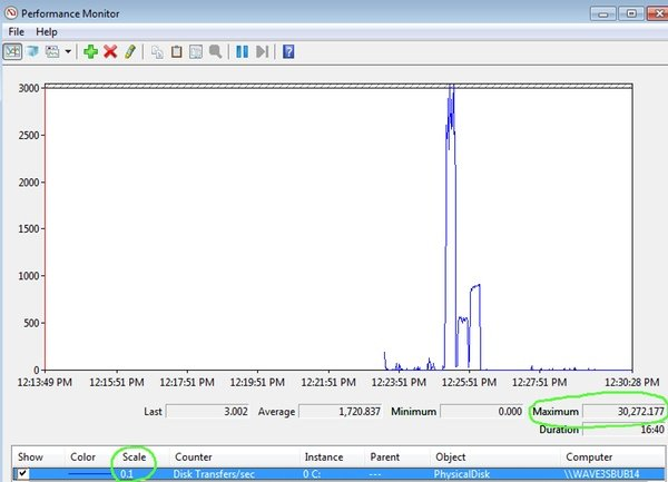 ILIO 4 IOPS during disk test
