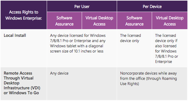 Without screwing us in a new way, Microsoft fixed VDA! (now