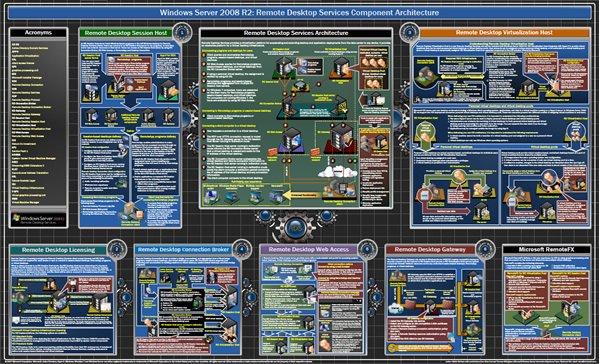 Windows Server 2008 R2 Remote Desktop Services Component Architecture