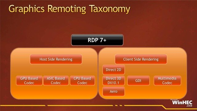 Microsoft's RDP host-side rendering plans include optional GPU