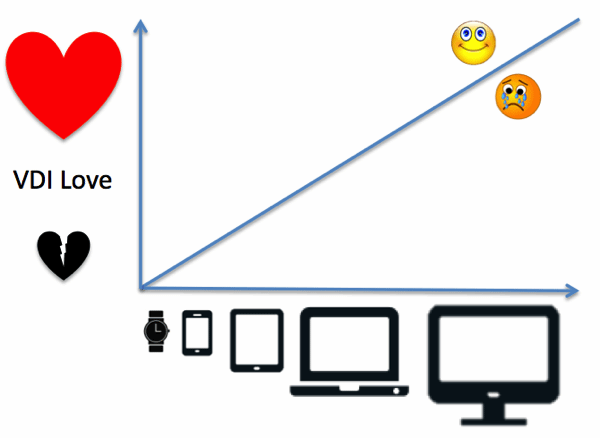 VDI Love is based on screen size