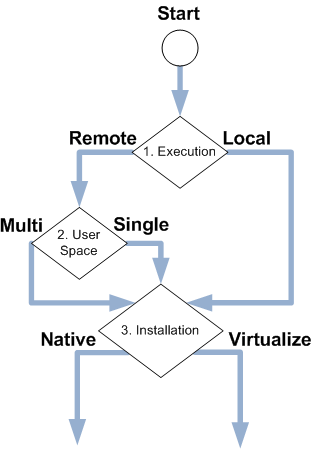 Application Decision Flowchart