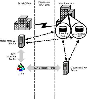 User Profiles - Citrix MetaFrame XP