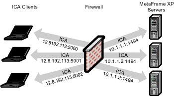 Network Security - Citrix MetaFrame XP