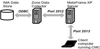 Managing Servers with the CMC - Citrix MetaFrame XP
