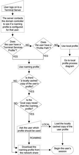 how to create a terminal server profile