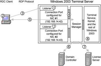 How Terminal Server for Windows Server 2003 Works