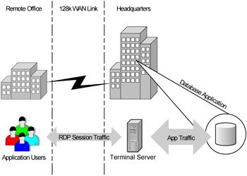 Placement of Terminal Servers - Terminal Services for