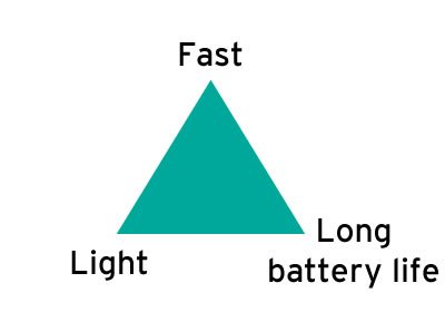 Mobile device triangle