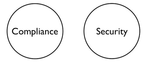 The venn diagram of compliance versus security