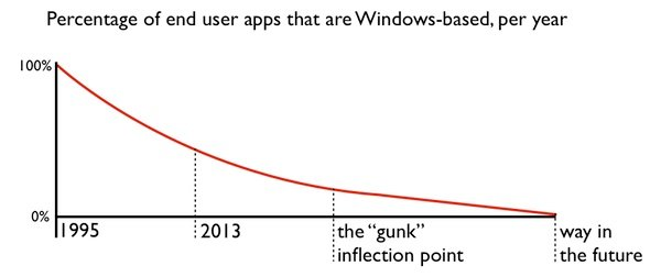 Windows gunk inflection point