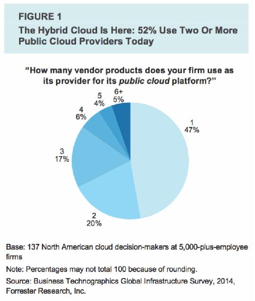 Multiple cloud platforms