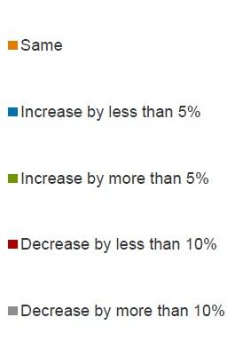 IT_Priorities_Europe_2013_budgets_key.jpg