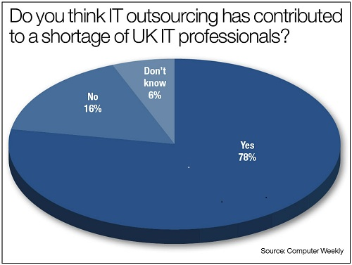 Outsourcing Graph.jpg