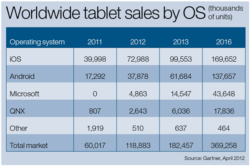 Tablet OS sales.png