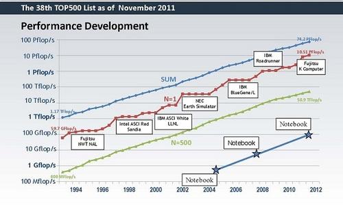 Supercomputer Chart.jpg