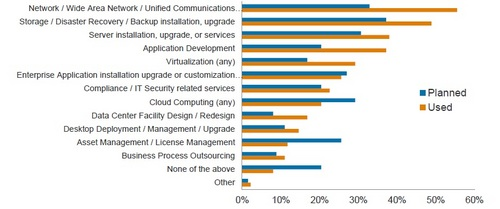 Services_Europe_PI_2013_Services.jpg