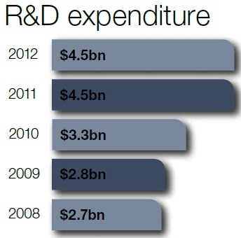 Oracle_R&D_Expenditure_2012.jpg