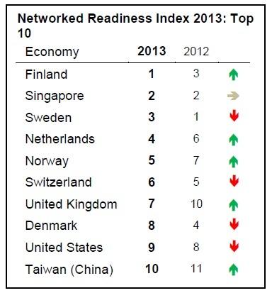 NetworkReadinessIndex.jpg