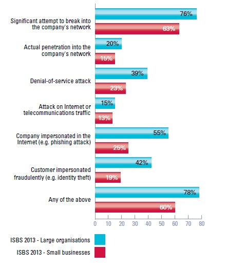 2013 INFORMATION SECURITY BREACHES SURVEY_external.jpg