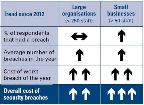 2013 INFORMATION SECURITY BREACHES SURVEY_incidents.jpg