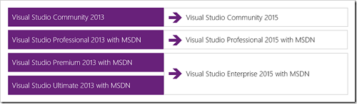 4442.VisualStudio2015ProductOfferings2_33936BA7.png