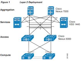 Deploying the Cisco Nexus 7000.png