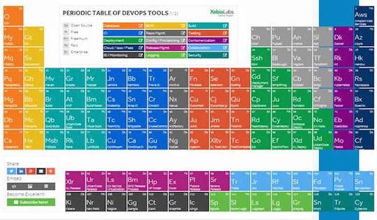 A devops periodic table of elements cw developer network what xebialabs has done is kind of interesting it has grouped elements of devops into categories and then provides colour coded links to descriptive web urtaz Image collections