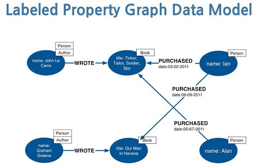 property_graph_model.png