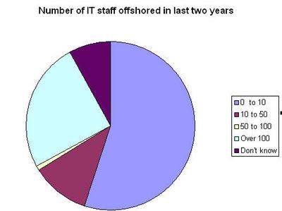 jobs offshored.jpg