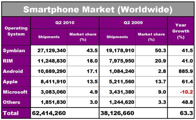 Smartphone 2010 Grid.jpg