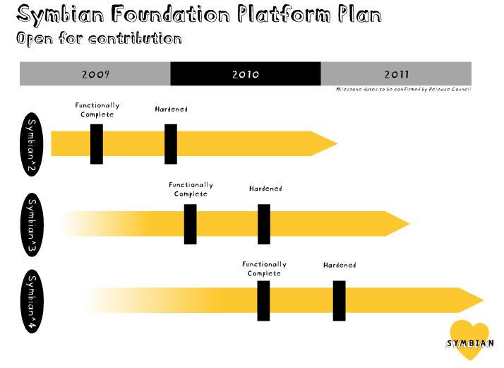 Symbian Plan.jpg