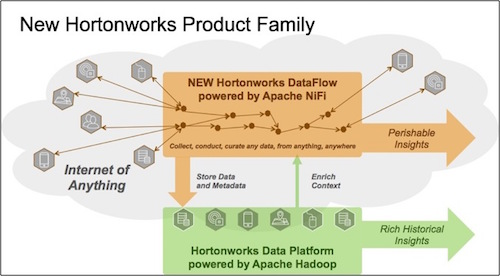 1 Hortonworks DataFlow FINAL.JPEG
