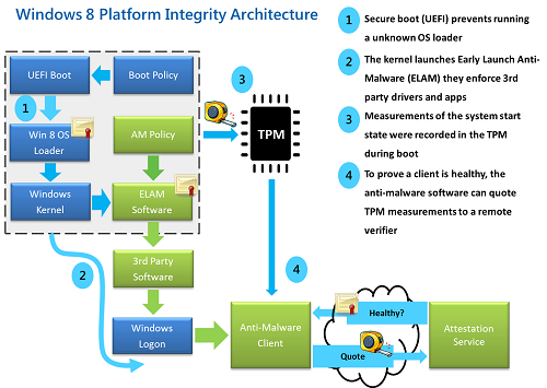 Windows-8-Platform-integrity-architecture_406B7F53.png