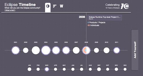 Eclipse timeline.png