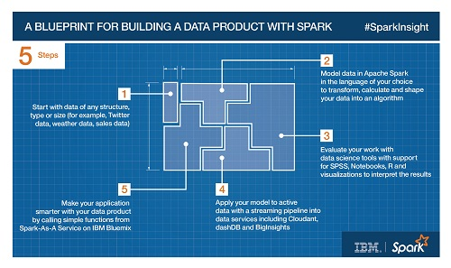 A Blueprint For Building a Data Product With Spark.jpg