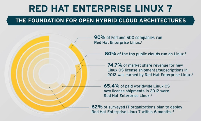 Red Hat 7 The Opposite Of Microsoft Amp Openstack Open Source Insider