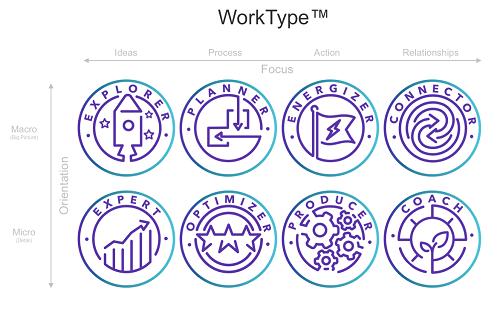 WorkType Matrix.png